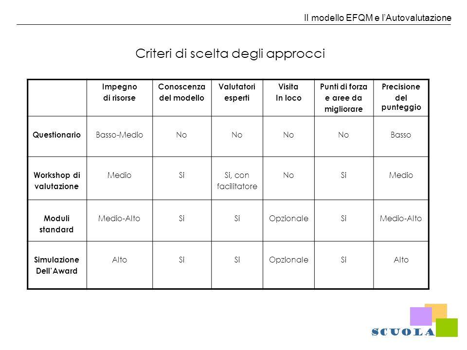 Il modello EFQM e lAutovalutazione Criteri di scelta degli approcci Impegno di risorse Conoscenza del modello Valutatori esperti Visita In loco Punti