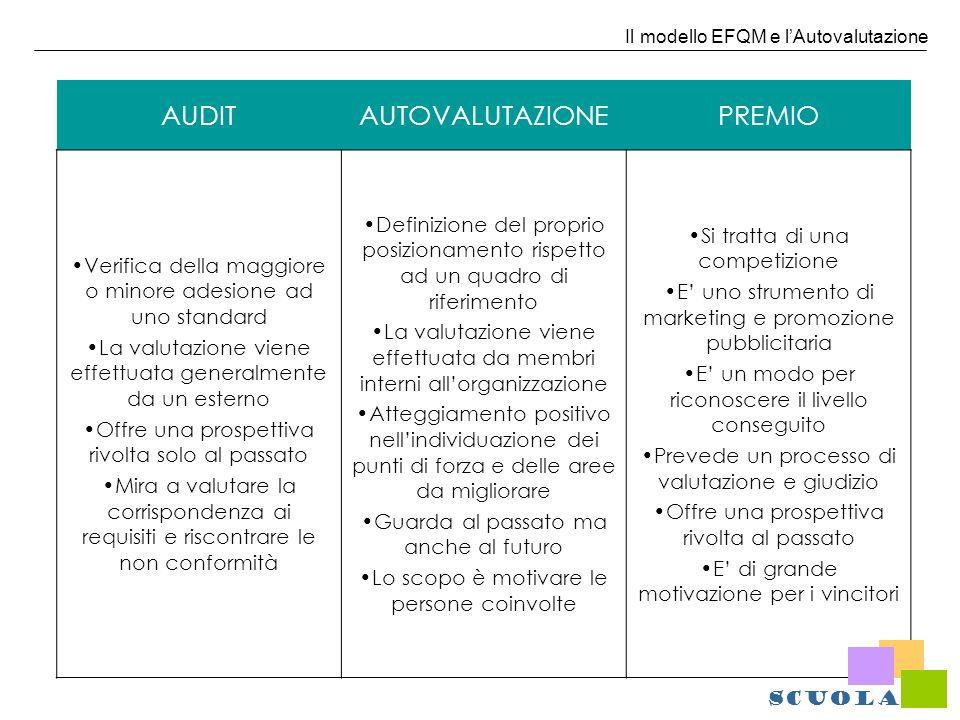 Il modello EFQM e lAutovalutazione AUDITAUTOVALUTAZIONEPREMIO Verifica della maggiore o minore adesione ad uno standard La valutazione viene effettuat
