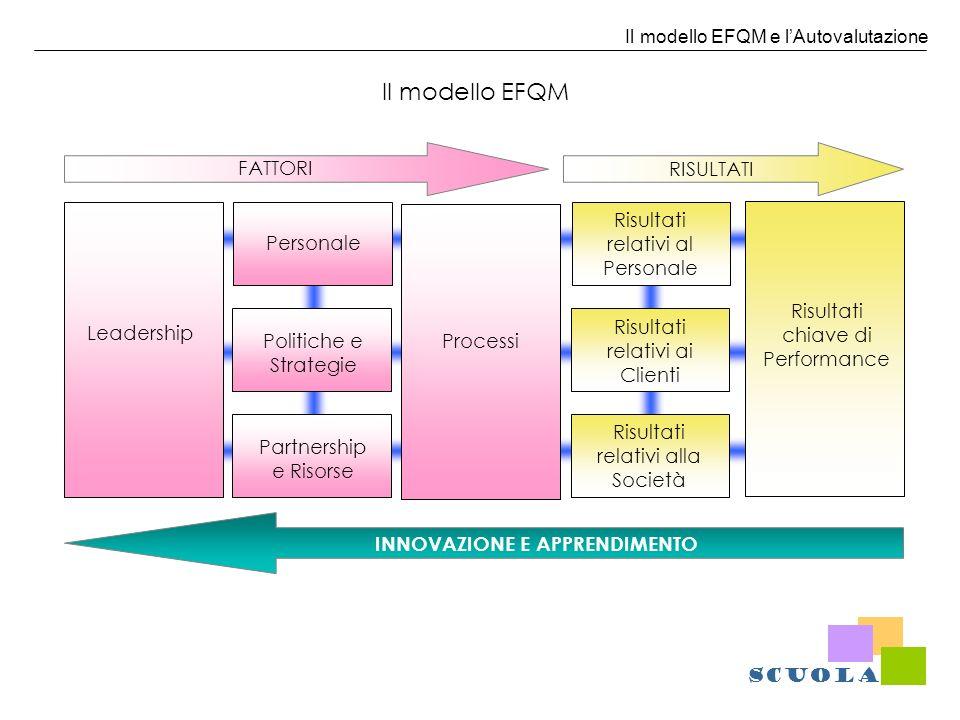 Il modello EFQM e lAutovalutazione FATTORIRISULTATI INNOVAZIONE E APPRENDIMENTO Leadership Partnership e Risorse Politiche e Strategie Personale Risul