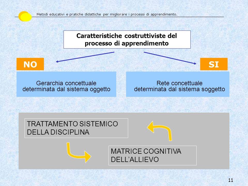 11 NO Gerarchia concettuale determinata dal sistema oggetto SI Rete concettuale determinata dal sistema soggetto Caratteristiche costruttiviste del pr