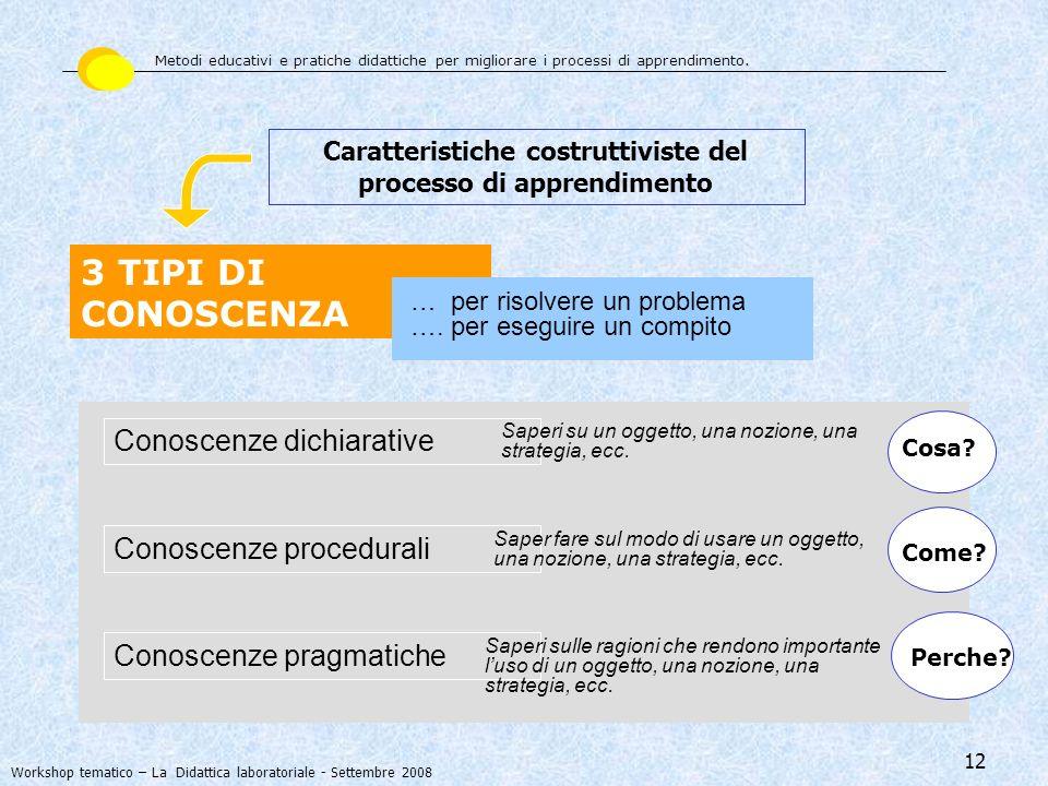 12 3 TIPI DI CONOSCENZA … per risolvere un problema …. per eseguire un compito Caratteristiche costruttiviste del processo di apprendimento Conoscenze