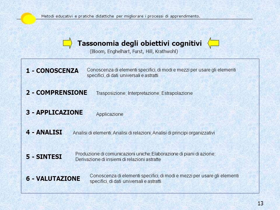 13 Tassonomia degli obiettivi cognitivi (Bloom, Enghelhart, Furst, Hill, Krathwohl) 1 - CONOSCENZA 2 - COMPRENSIONE 3 - APPLICAZIONE 4 - ANALISI 5 - S