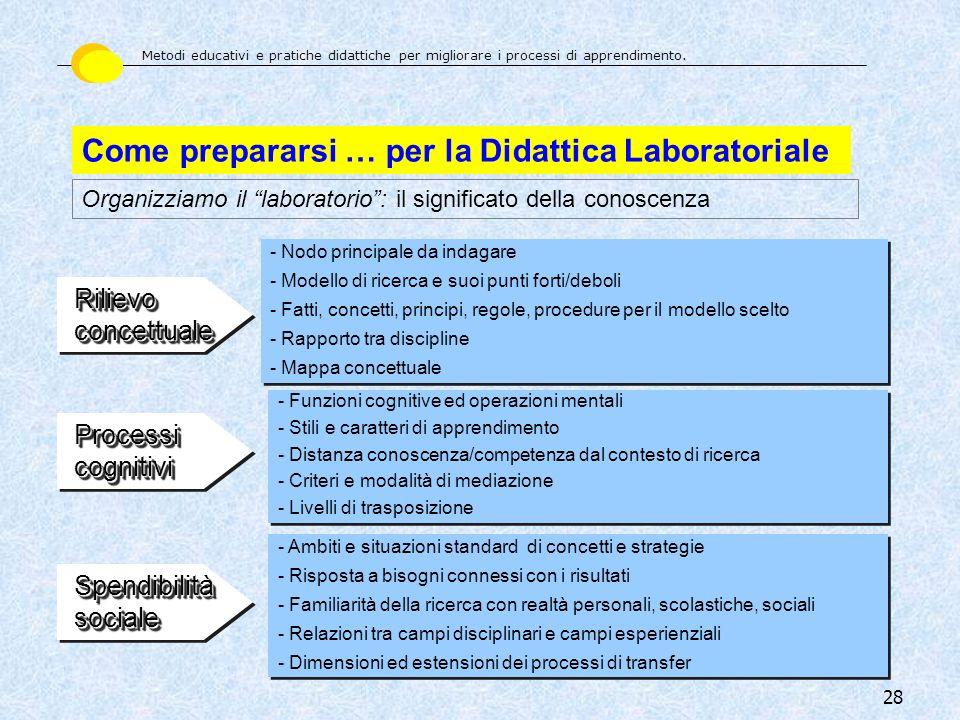 28 Come prepararsi … per la Didattica Laboratoriale Organizziamo il laboratorio: il significato della conoscenza - Nodo principale da indagare - Model