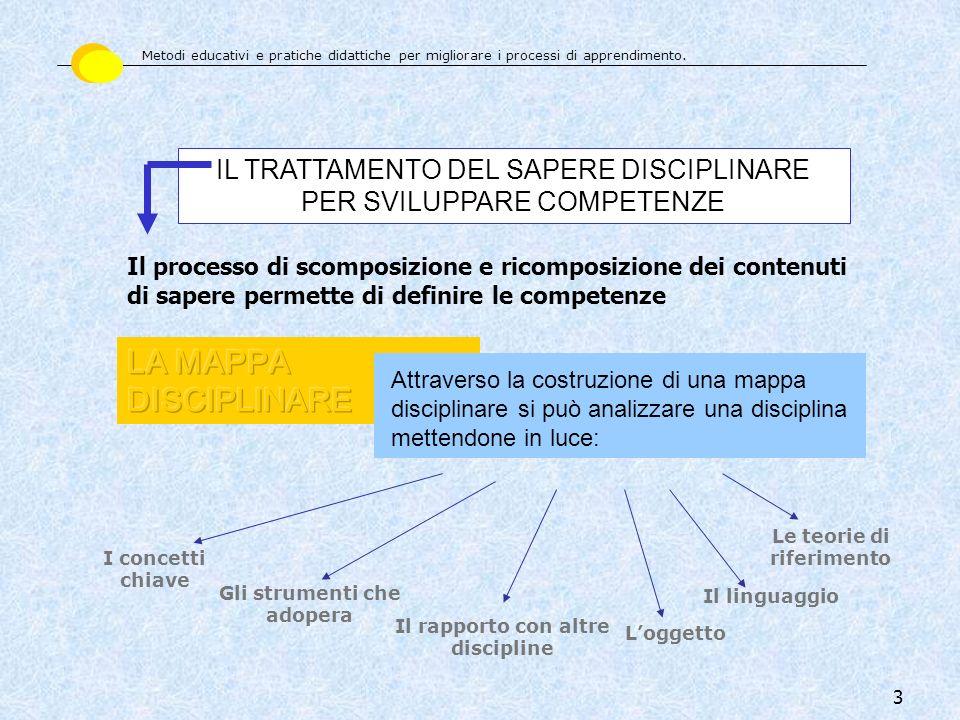 3 Il processo di scomposizione e ricomposizione dei contenuti di sapere permette di definire le competenze Loggetto IL TRATTAMENTO DEL SAPERE DISCIPLI