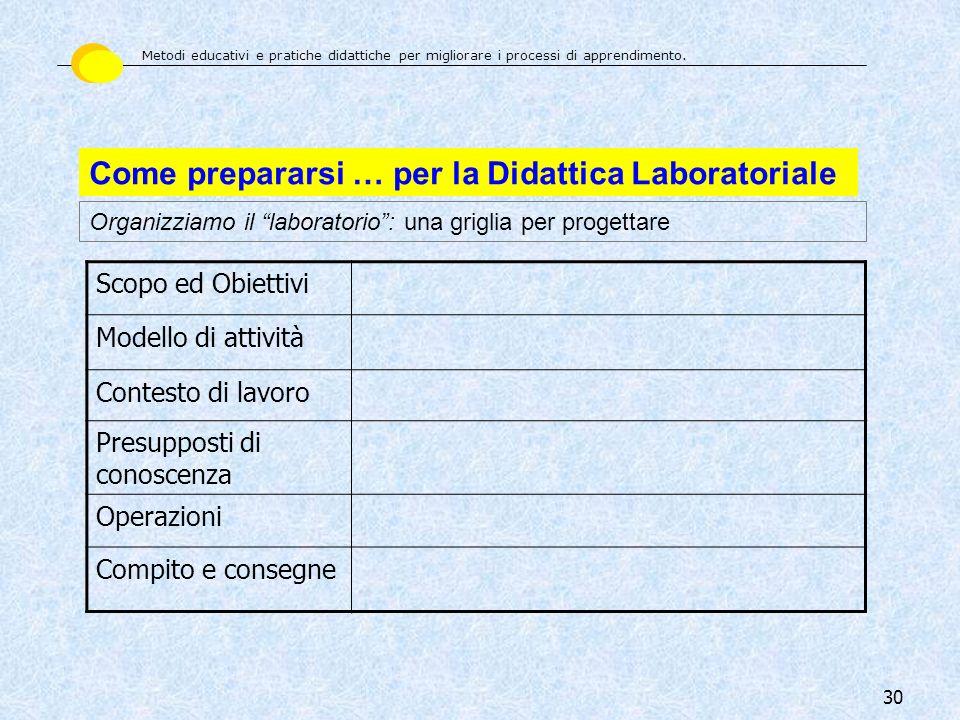 30 Come prepararsi … per la Didattica Laboratoriale Organizziamo il laboratorio: una griglia per progettare Scopo ed Obiettivi Modello di attività Con