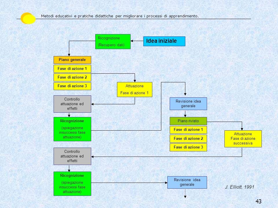 43 Idea iniziale Ricognizione (Recupero dati) Fase di azione 2 Fase di azione 1 Fase di azione 3 Ricognizione (spiegazione insuccessi fase attuazione)