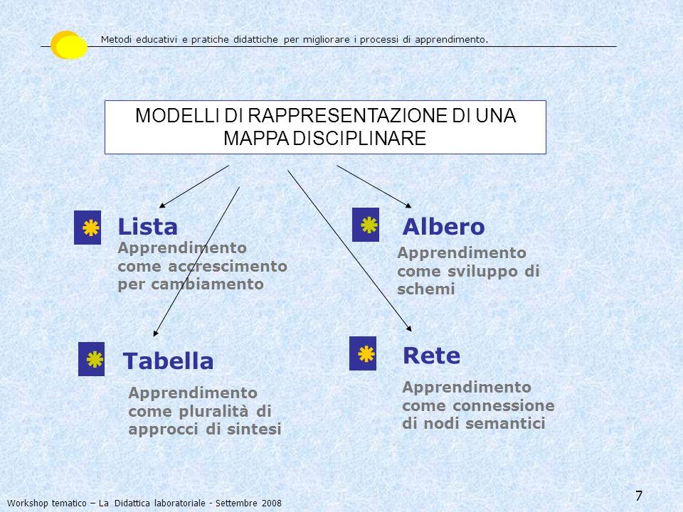 7 Lista MODELLI DI RAPPRESENTAZIONE DI UNA MAPPA DISCIPLINARE Albero Tabella Rete Apprendimento come accrescimento per cambiamento Apprendimento come