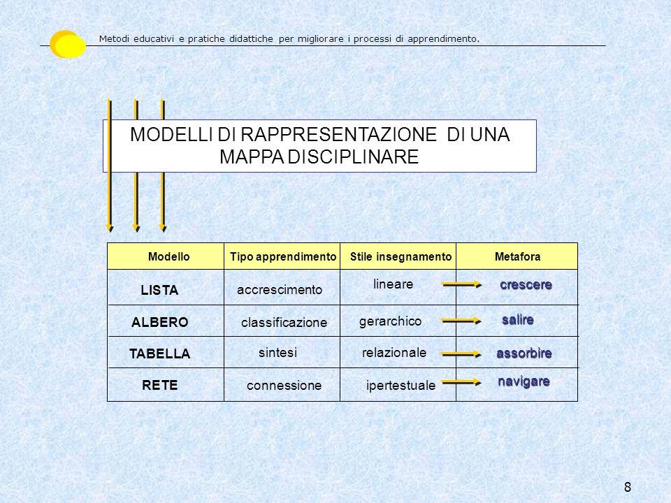 8 ModelloTipo apprendimentoStile insegnamentoMetafora LISTA ALBERO RETE TABELLA accrescimento classificazione sintesi connessione lineare gerarchico r
