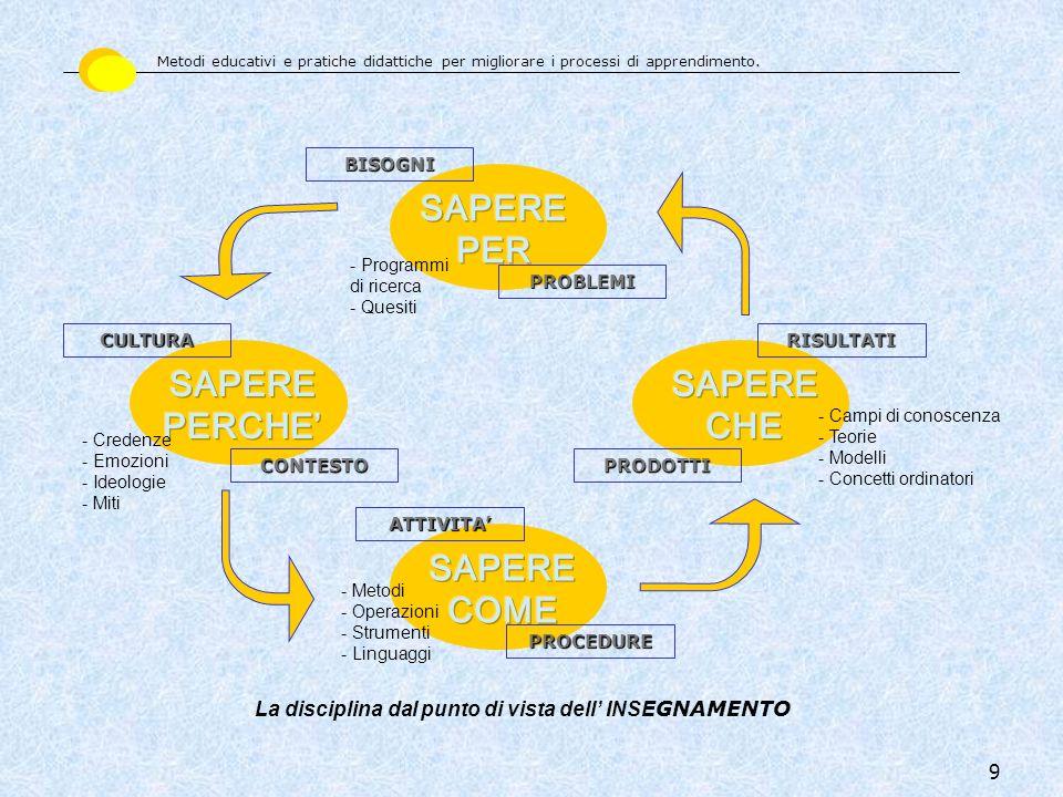 9 La disciplina dal punto di vista dell INSE GNAMENTO PROCEDURE ATTIVITA RISULTATI PRODOTTI BISOGNI PROBLEMI CONTESTO CULTURA - Campi di conoscenza -