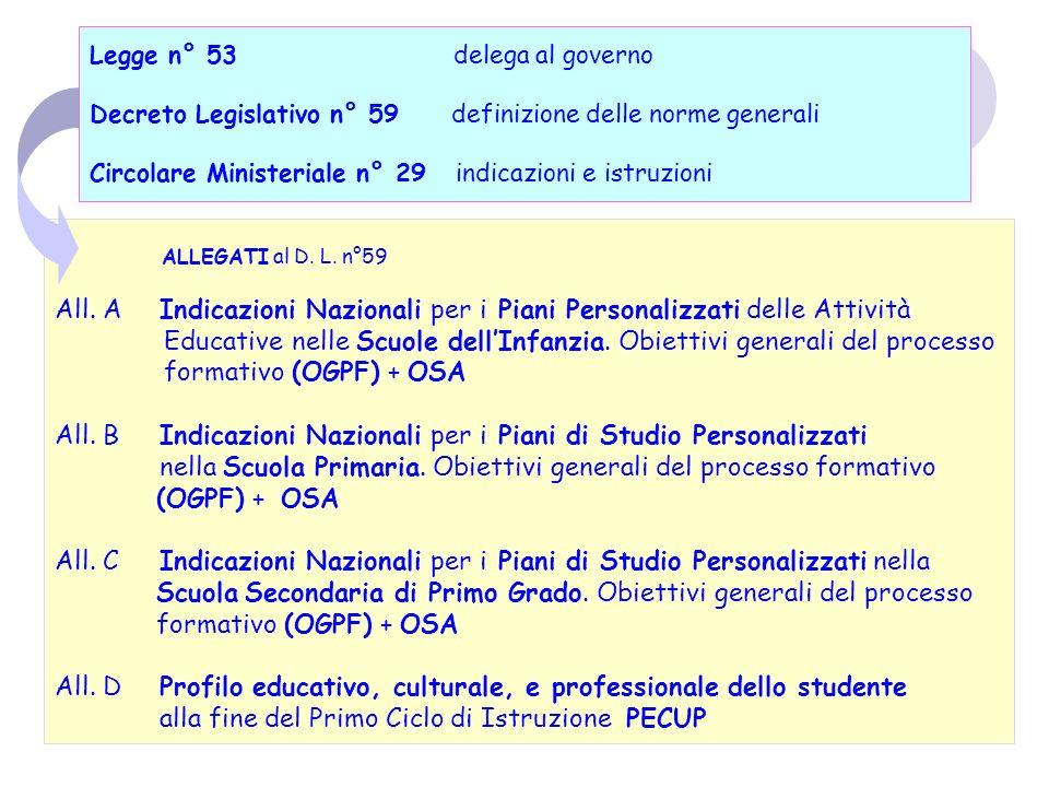 3 Articolazioni Indicazioni Nazionali: OGPF Obiettivi Generali del Processo Formativo: carta di identità del livello di scuola.