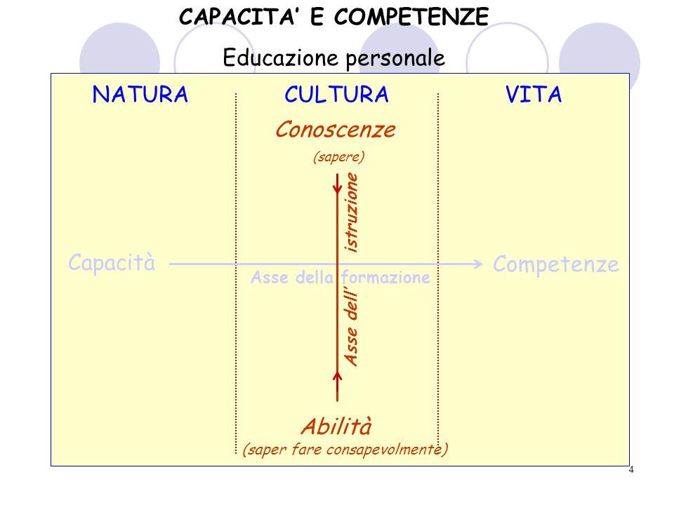 4 NATURACULTURAVITA Capacità Competenze Conoscenze Abilità CAPACITA E COMPETENZE Educazione personale Asse della formazione Asse dell istruzione (sapere) (saper fare consapevolmente)