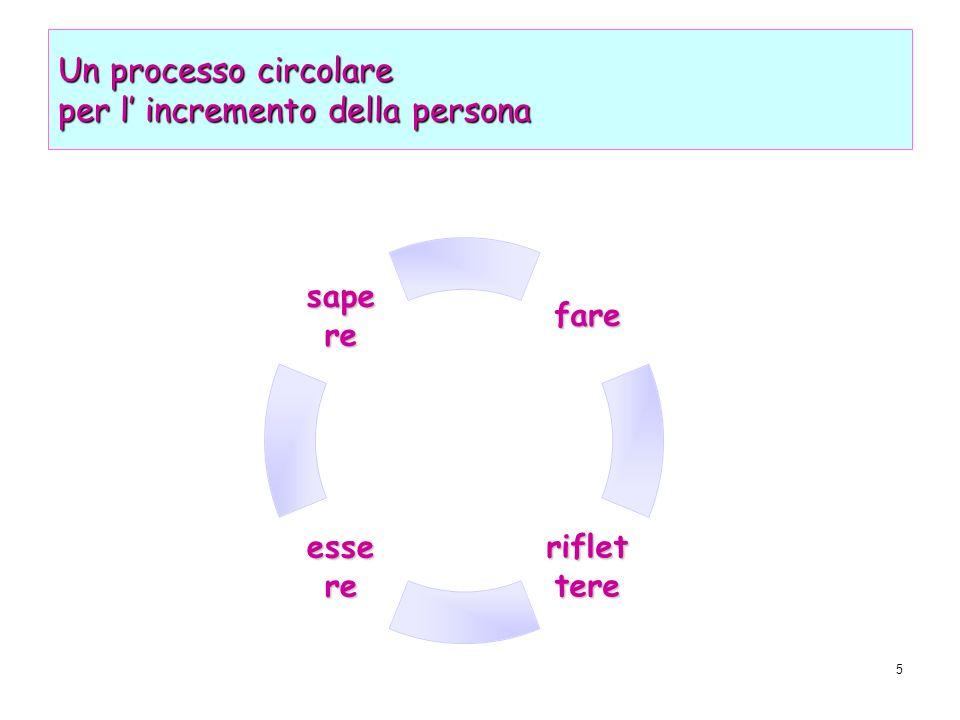 5 Un processo circolare per l incremento della persona fare riflettereessere sapere