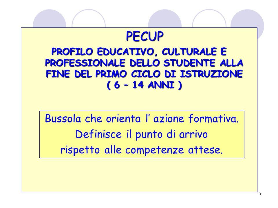 9 PECUP PROFILO EDUCATIVO, CULTURALE E PROFESSIONALE DELLO STUDENTE ALLA FINE DEL PRIMO CICLO DI ISTRUZIONE ( 6 – 14 ANNI ) Bussola che orienta l azione formativa.