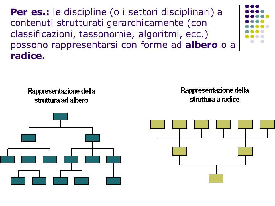 Per es.: Per es.: le discipline (o i settori disciplinari) a contenuti strutturati gerarchicamente (con classificazioni, tassonomie, algoritmi, ecc.)