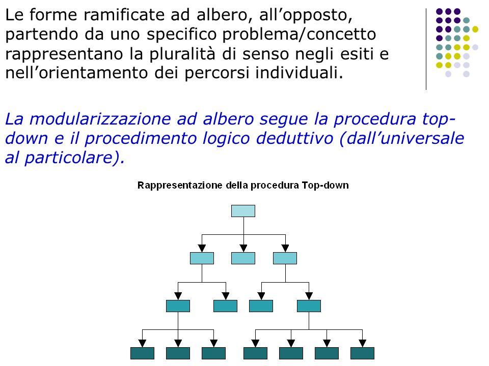 Le forme ramificate ad albero, allopposto, partendo da uno specifico problema/concetto rappresentano la pluralità di senso negli esiti e nellorientame