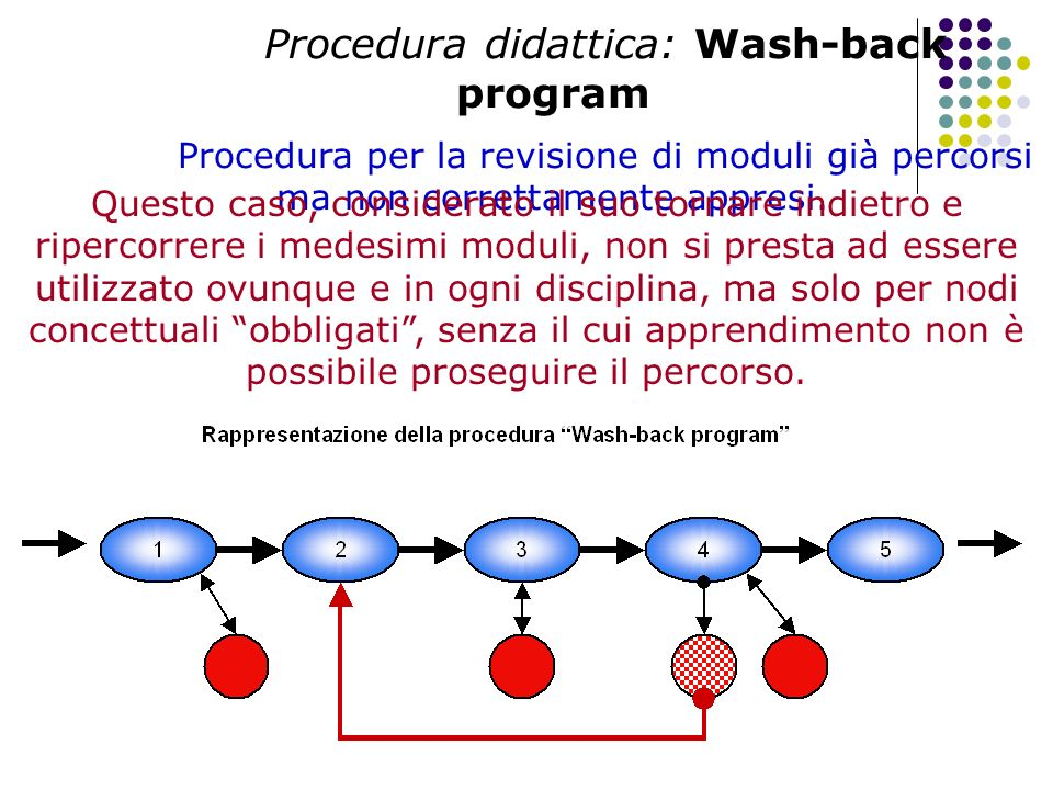 Procedura didattica: Wash-back program Procedura per la revisione di moduli già percorsi ma non correttamente appresi.