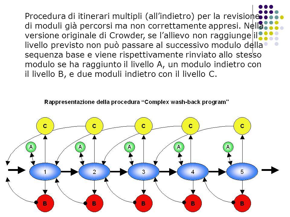 Procedura di itinerari multipli (allindietro) per la revisione di moduli già percorsi ma non correttamente appresi. Nella versione originale di Crowde