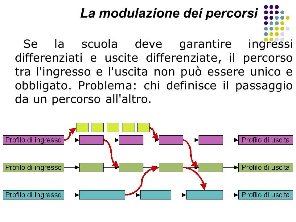 La modulazione dei percorsi Se la scuola deve garantire ingressi differenziati e uscite differenziate, il percorso tra l'ingresso e l'uscita non può e