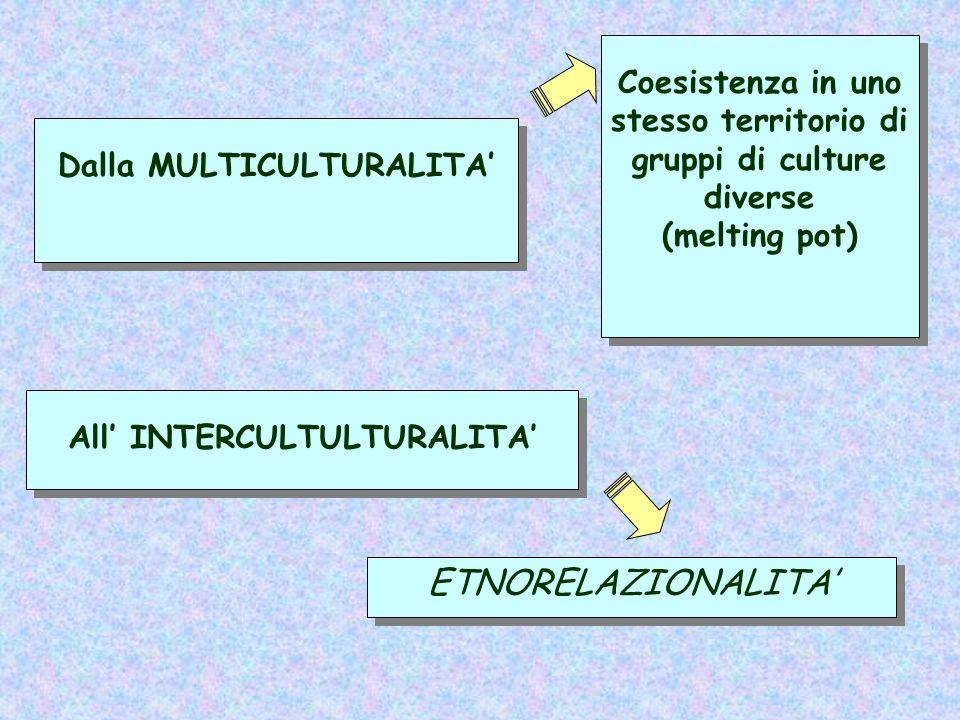 ETNORELAZIONALITA All INTERCULTULTURALITA Dalla MULTICULTURALITA Coesistenza in uno stesso territorio di gruppi di culture diverse (melting pot) Coesi