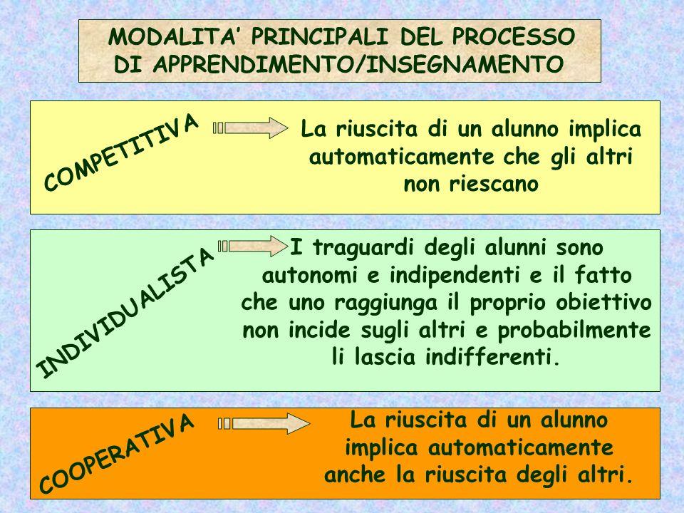 MODALITA PRINCIPALI DEL PROCESSO DI APPRENDIMENTO/INSEGNAMENTO COMPETITIVA La riuscita di un alunno implica automaticamente che gli altri non riescano