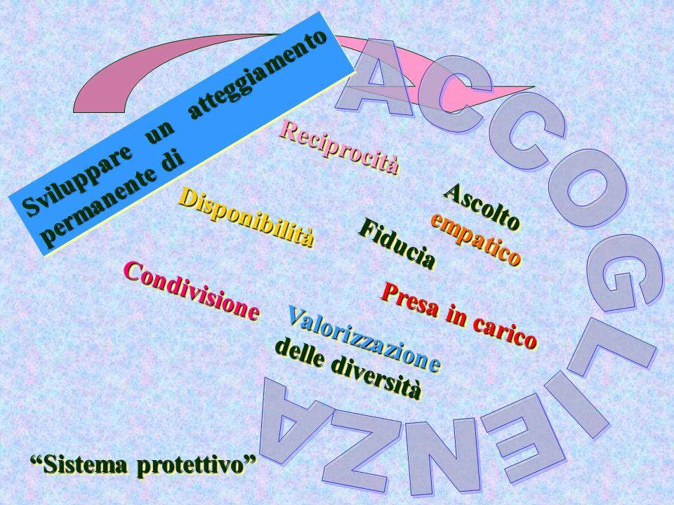 Sistema protettivo Presa in carico Ascolto empatico Sviluppare un atteggiamento permanente di DisponibilitàDisponibilità Valorizzazione delle diversit