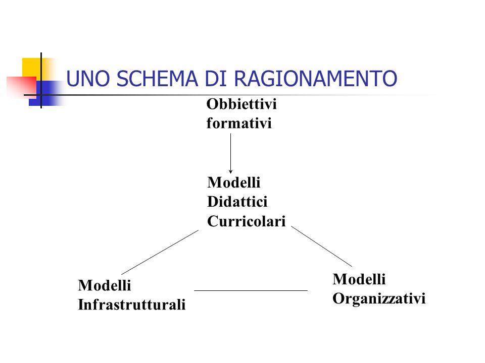 UNO SCHEMA DI RAGIONAMENTO Obbiettivi formativi Modelli Didattici Curricolari Modelli Organizzativi Modelli Infrastrutturali
