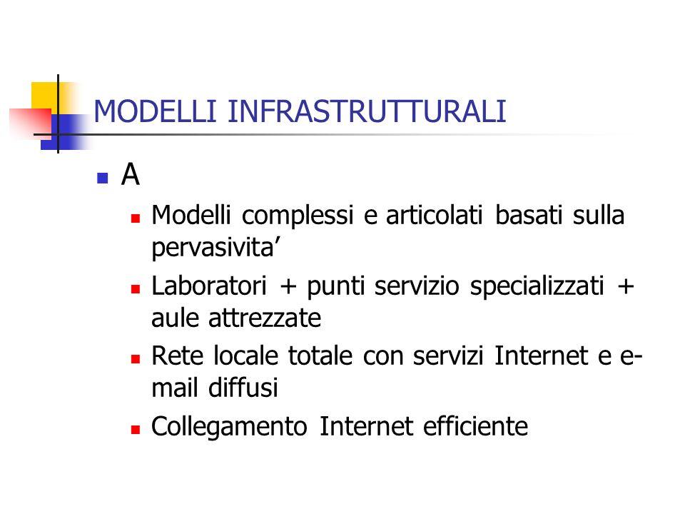 MODELLI INFRASTRUTTURALI A Modelli complessi e articolati basati sulla pervasivita Laboratori + punti servizio specializzati + aule attrezzate Rete lo