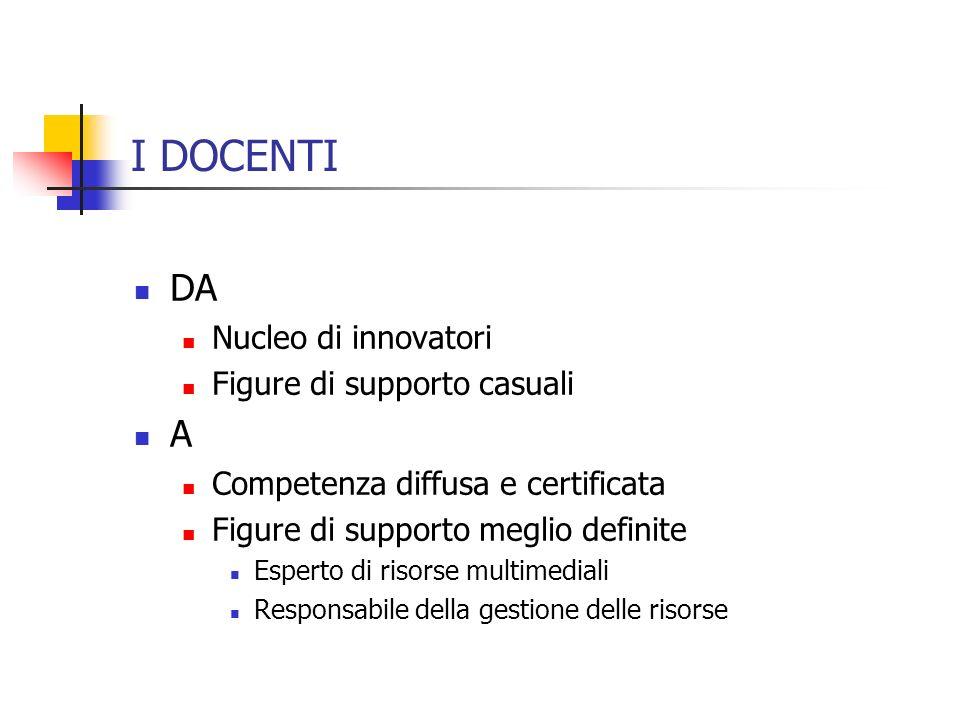I DOCENTI DA Nucleo di innovatori Figure di supporto casuali A Competenza diffusa e certificata Figure di supporto meglio definite Esperto di risorse