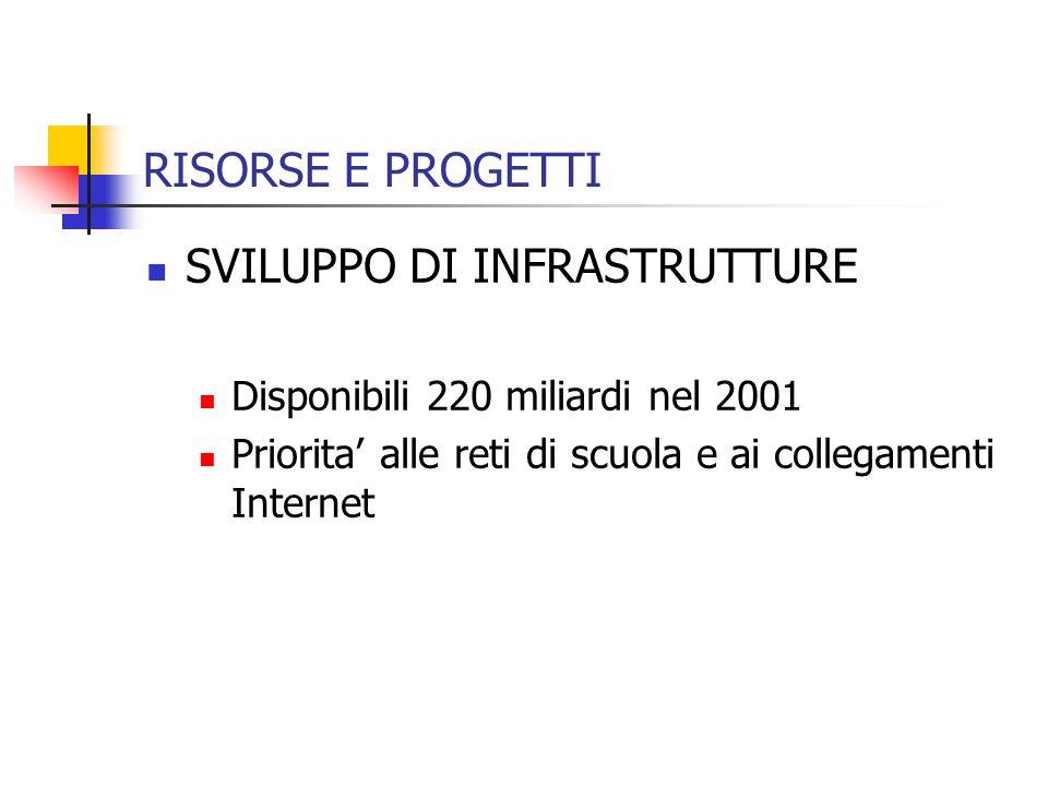 RISORSE E PROGETTI SVILUPPO DI INFRASTRUTTURE Disponibili 220 miliardi nel 2001 Priorita alle reti di scuola e ai collegamenti Internet