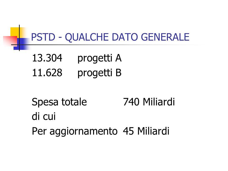 PSTD - QUALCHE DATO GENERALE 13.304 progetti A 11.628 progetti B Spesa totale740 Miliardi di cui Per aggiornamento 45 Miliardi