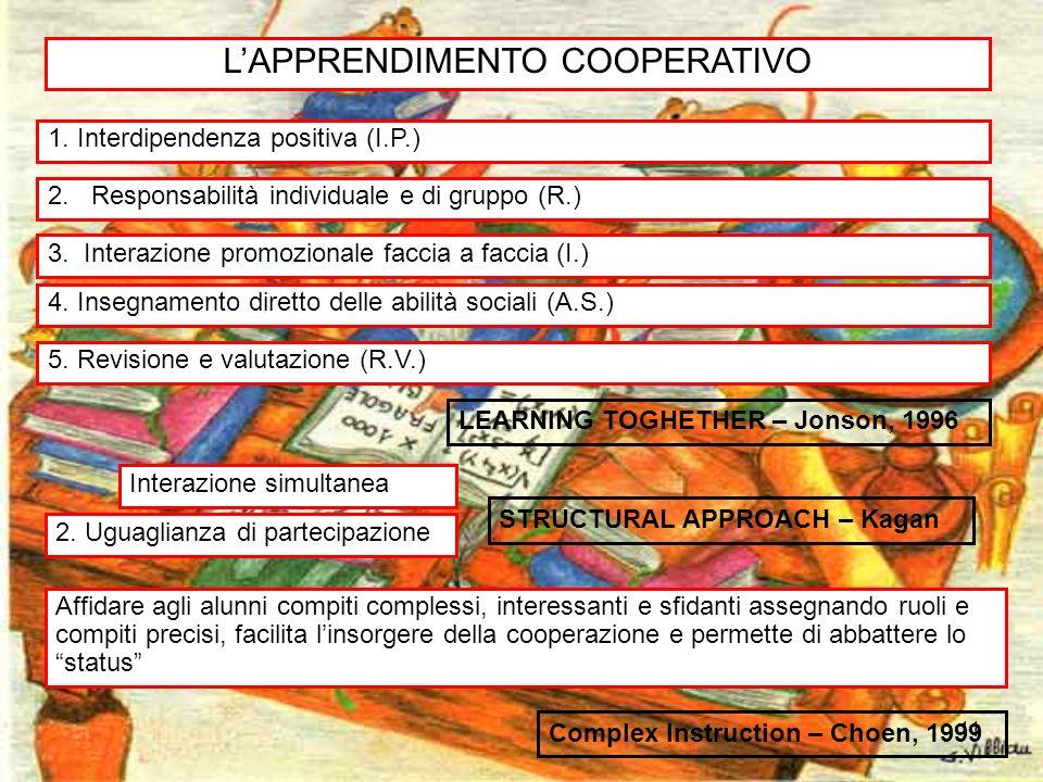 11 LAPPRENDIMENTO COOPERATIVO LEARNING TOGHETHER – Jonson, 1996 1. Interdipendenza positiva (I.P.) 2. Responsabilità individuale e di gruppo (R.) 2. U