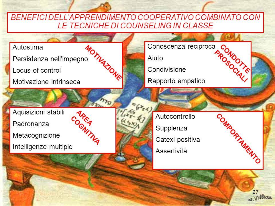 27 BENEFICI DELLAPPRENDIMENTO COOPERATIVO COMBINATO CON LE TECNICHE DI COUNSELING IN CLASSE Autostima Persistenza nellimpegno Locus of control Motivaz