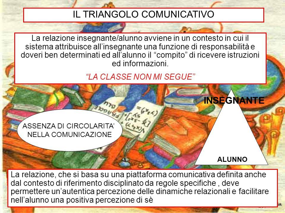 3 IL TRIANGOLO COMUNICATIVO La relazione insegnante/alunno avviene in un contesto in cui il sistema attribuisce allinsegnante una funzione di responsa