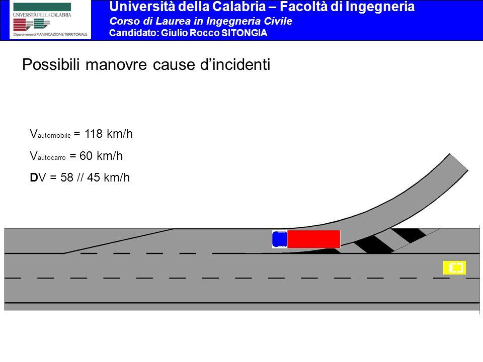 Università della Calabria – Facoltà di Ingegneria Corso di Laurea in Ingegneria Civile Candidato: Giulio Rocco SITONGIA V automobile = 118 km/h V autocarro = 60 km/h DV = 58 // 45 km/h Possibili manovre cause dincidenti