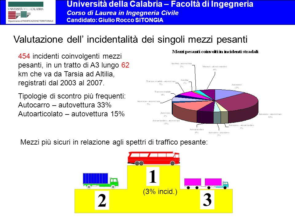 Università della Calabria – Facoltà di Ingegneria Corso di Laurea in Ingegneria Civile Candidato: Giulio Rocco SITONGIA Valutazione dell incidentalità dei singoli mezzi pesanti 454 incidenti coinvolgenti mezzi pesanti, in un tratto di A3 lungo 62 km che va da Tarsia ad Altilia, registrati dal 2003 al 2007.