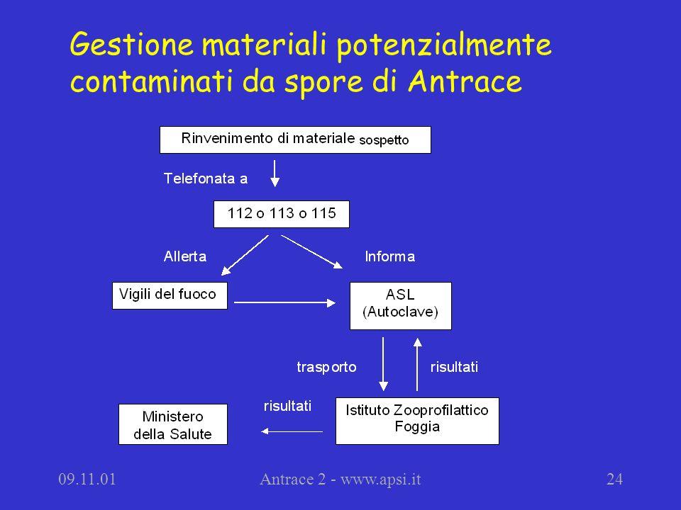 09.11.01Antrace 2 - www.apsi.it24 Gestione materiali potenzialmente contaminati da spore di Antrace