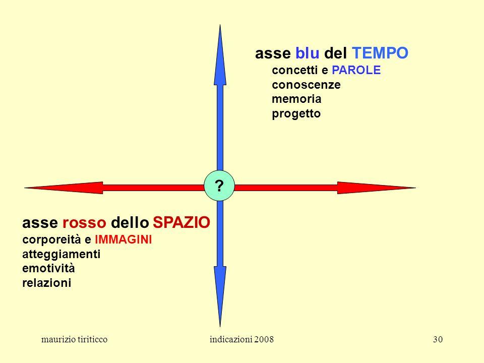 maurizio tiriticcoindicazioni 200830 asse blu del TEMPO concetti e PAROLE conoscenze memoria progetto asse rosso dello SPAZIO corporeità e IMMAGINI at