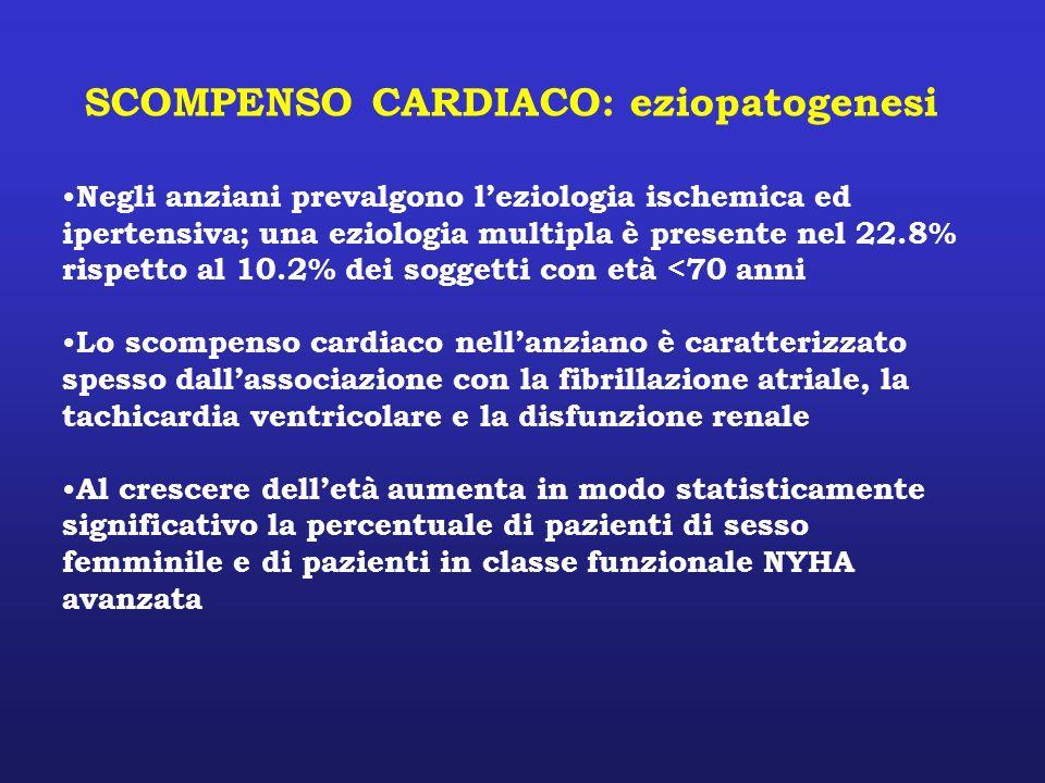 SCOMPENSO CARDIACO: eziopatogenesi Negli anziani prevalgono leziologia ischemica ed ipertensiva; una eziologia multipla è presente nel 22.8% rispetto