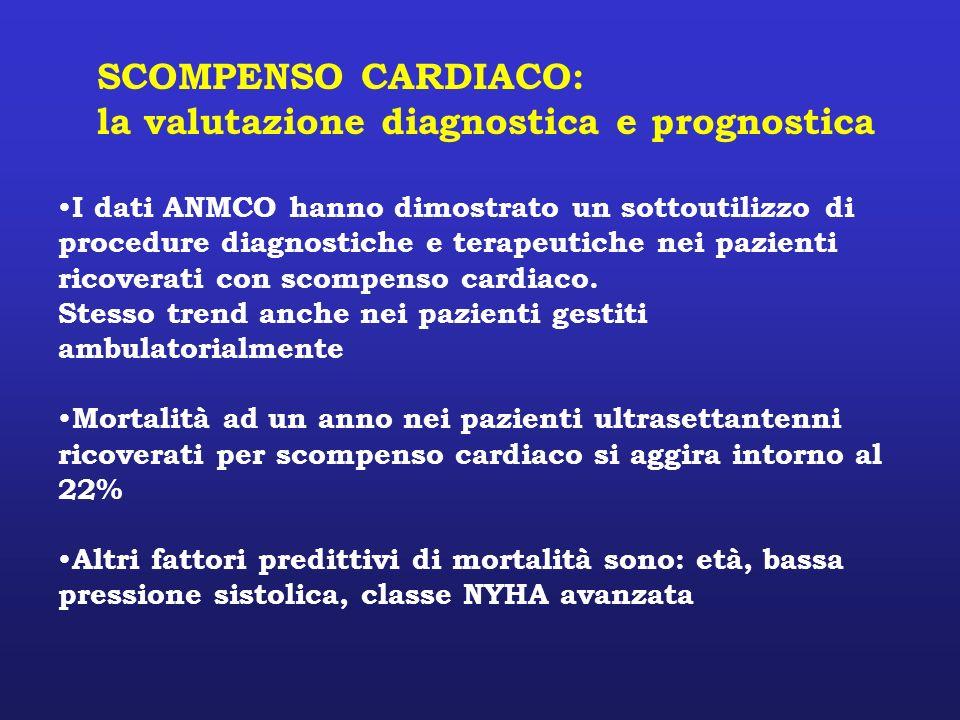 SCOMPENSO CARDIACO: la valutazione diagnostica e prognostica I dati ANMCO hanno dimostrato un sottoutilizzo di procedure diagnostiche e terapeutiche n