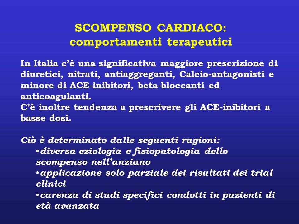 SCOMPENSO CARDIACO: comportamenti terapeutici In Italia cè una significativa maggiore prescrizione di diuretici, nitrati, antiaggreganti, Calcio-antag