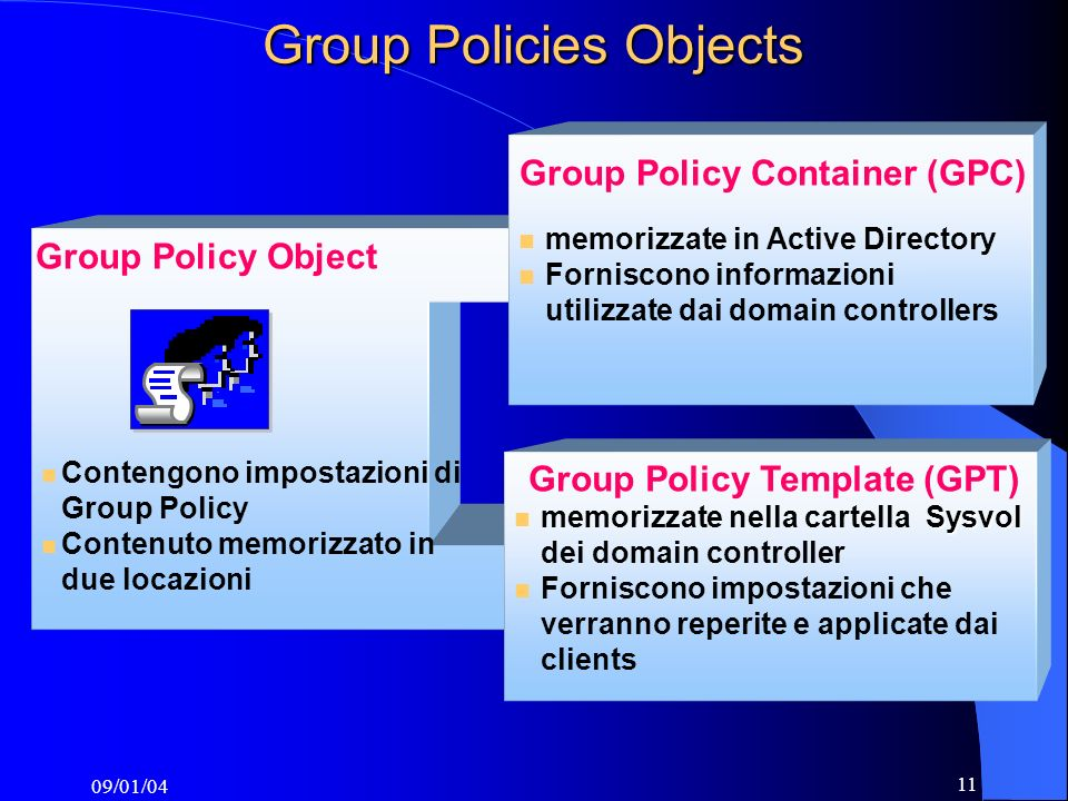 09/01/04 11 Group Policies Objects Group Policy Object Contengono impostazioni di Group Policy Contenuto memorizzato in due locazioni Sysvol memorizzate nella cartella Sysvol dei domain controller Forniscono impostazioni che verranno reperite e applicate dai clients memorizzate in Active Directory Forniscono informazioni utilizzate dai domain controllers Group Policy Template (GPT) Group Policy Container (GPC)