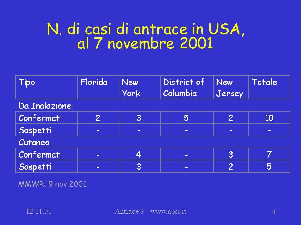 12.11.01Antrace 3 - www.apsi.it4 N. di casi di antrace in USA, al 7 novembre 2001 MMWR, 9 nov 2001