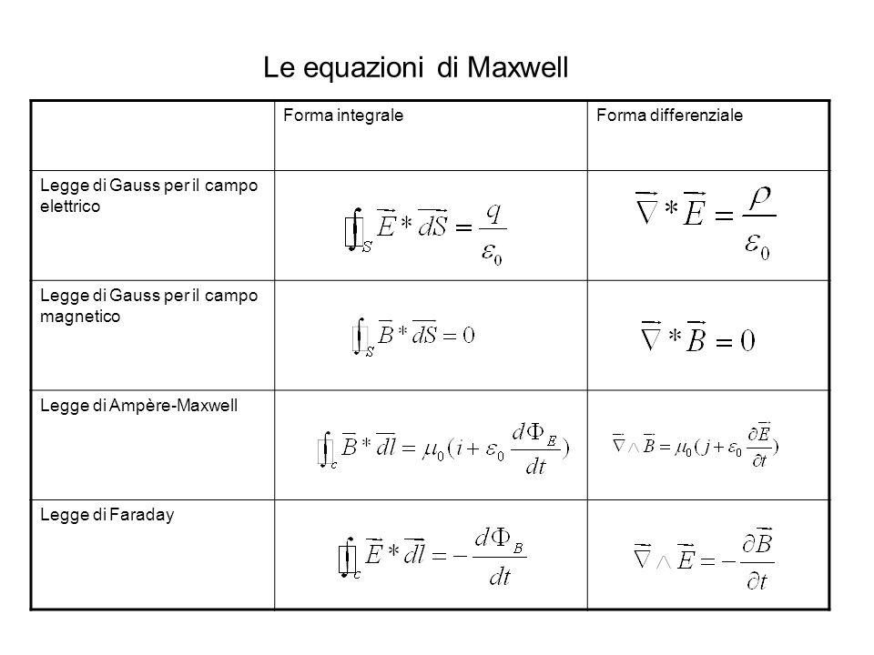 Le equazioni di Maxwell Forma integraleForma differenziale Legge di Gauss per il campo elettrico Legge di Gauss per il campo magnetico Legge di Ampère