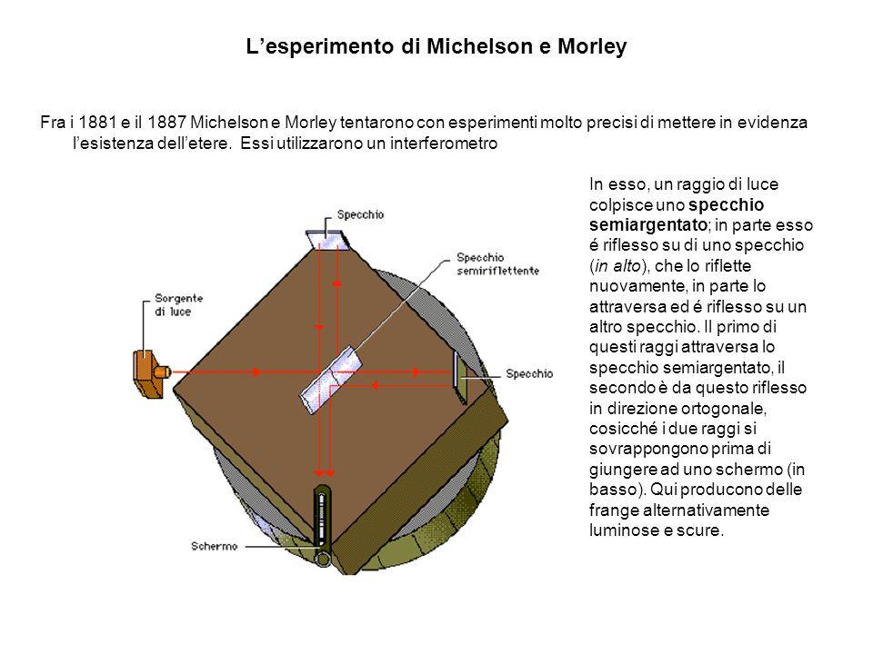 Lesperimento di Michelson e Morley Se però si ruota l interferometro di 90°, anziché al raggio orizzontale la velocità orbitale della Terra si sommerà al raggio verticale, e dunque la differenza di cammino ottico fra i due raggi varierà; si dovrà quindi avere uno spostamento nelle frange di interferenza Per quanti sforzi fecero, né loro, né altri che hanno ripetuto lesperimento sono riusciti a mettere in evidenza lesistenza delletere.