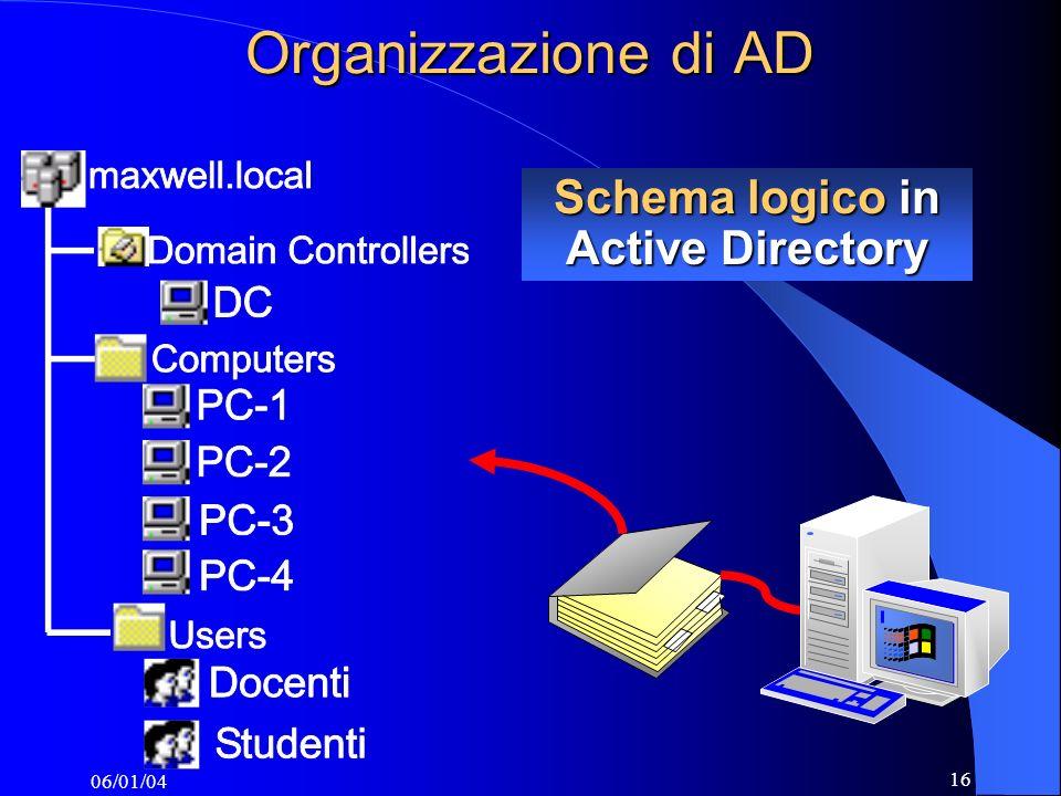 06/01/04 16 Organizzazione di AD Schema logico in Active Directory
