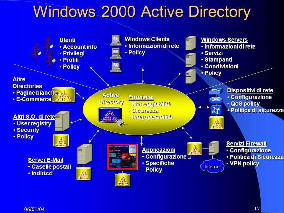 06/01/04 17 Utenti Account infoAccount info PrivilegiPrivilegi ProfiliProfili PolicyPolicy Windows Clients Informazioni di reteInformazioni di rete PolicyPolicy Windows Servers Informazioni di reteInformazioni di rete ServiziServizi StampantiStampanti CondivisioniCondivisioni PolicyPolicy Fornisce: ManeggiabilitàManeggiabilità SicurezzaSicurezza InteroperabilitàInteroperabilità ActiveDirectory Applicazioni ConfigurazioneConfigurazione Specifiche PolicySpecifiche Policy Dispositivi di rete ConfigurazioneConfigurazione QoS policyQoS policy Politica di sicurezzaPolitica di sicurezza Internet Servizi Firewall ConfigurazioneConfigurazione Politica di SicurezzaPolitica di Sicurezza VPN policyVPN policyAltreDirectories Pagine bianche Pagine bianche E-Commerce E-Commerce Altri S.O.