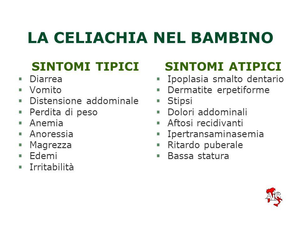 I SOGGETTI A RISCHIO §Familiari del celiaco §Pazienti affetti da diabete mellito insulino- dipendente, tiroidite o altre patologie autoimmuni §Soggett