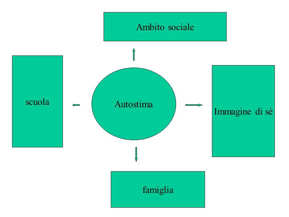 Autostima Ambito sociale famiglia scuola Immagine di sè