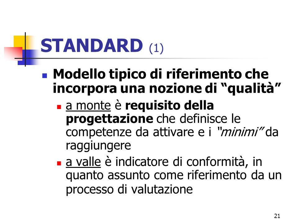 21 STANDARD (1) Modello tipico di riferimento che incorpora una nozione di qualità a monte è requisito della progettazione che definisce le competenze da attivare e i minimi da raggiungere a valle è indicatore di conformità, in quanto assunto come riferimento da un processo di valutazione