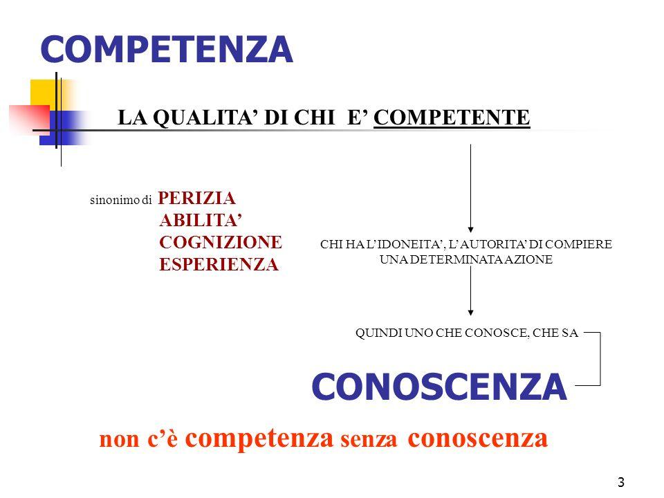 3 COMPETENZA CONOSCENZA LA QUALITA DI CHI E COMPETENTE CHI HA LIDONEITA, LAUTORITA DI COMPIERE UNA DETERMINATA AZIONE QUINDI UNO CHE CONOSCE, CHE SA sinonimo di PERIZIA ABILITA COGNIZIONE ESPERIENZA non cè competenza senza conoscenza